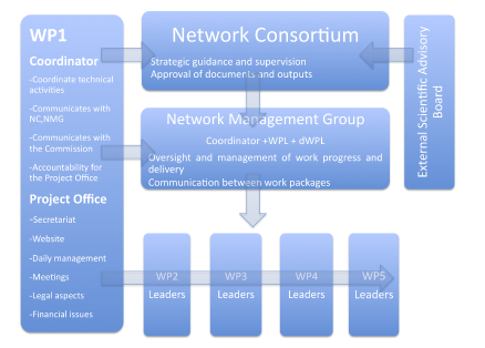 ANIHWA management structure